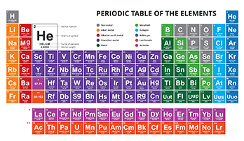 Periodic table of the elements PowerPoint