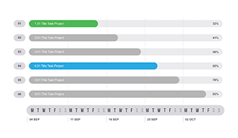 Template of Gantt chart