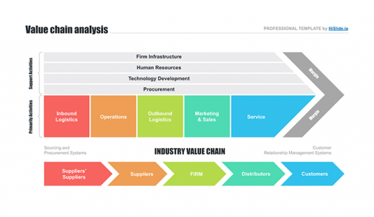 Value chain mapping PPT