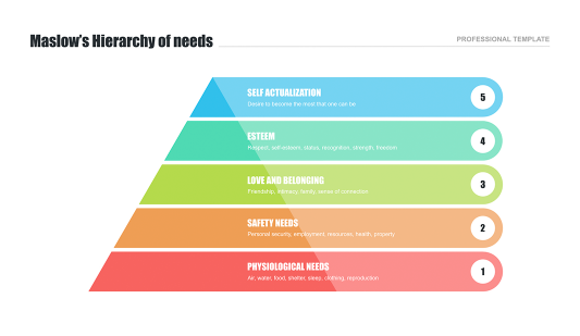 Pyramid of needs by Maslow