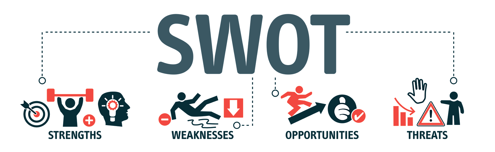 What are SWOT analysis