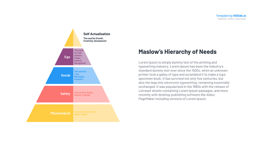 Pyramid of Maslow Hierarchy of needs