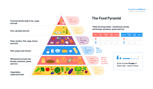 Free Food Pyramid for Google slides