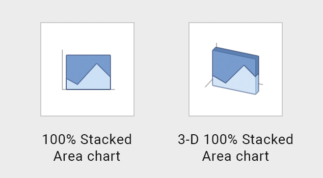 100% Stacked Area chart