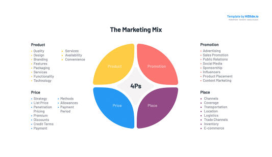 Marketing Mix 4Ps Powerpoint slide