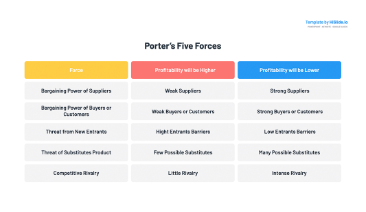 Porter's 5 Forces Table Template