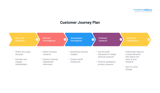 Free Customer Journey Keynote template