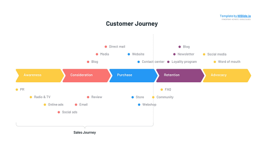 Free Customer Journey Keynote slide