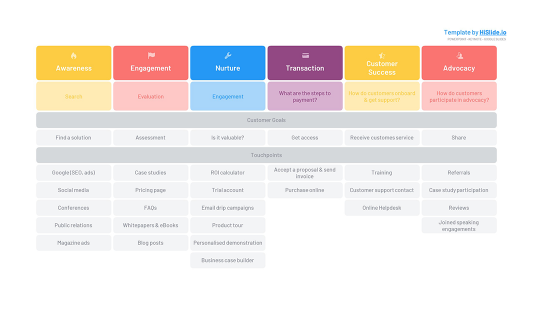 Customer Journey table Keynote template