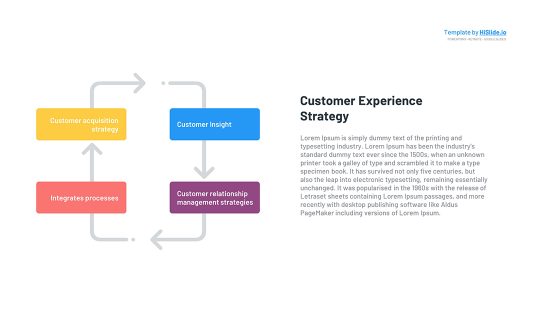 Customer Experience Strategy Google slides Template