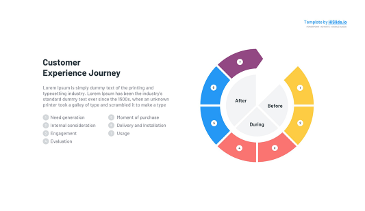 Customer Journey experience map Powerpoint template