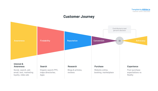 Free Customer Journey map Google slides template
