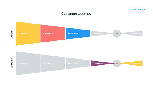 Customer Journey map Free Google slides template