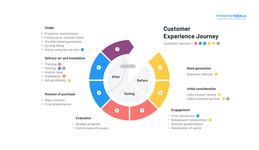 Free Customer Journey experience map Google slides template