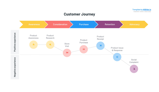 Customer Journey experience map for Google slides